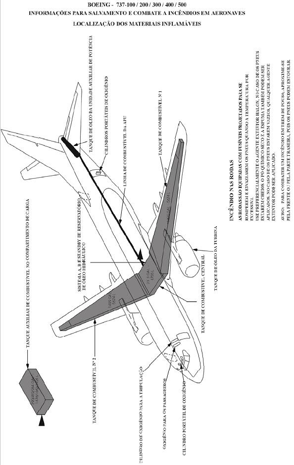 Bombeiroswaldo: INFORMAÇÕES SOBRE AERONAVES, PARA FINS DE