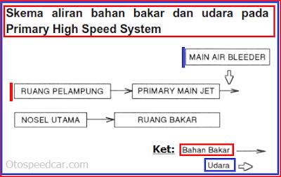 cara kerja kecepatan tinggi pada karburator