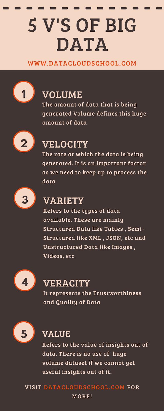 What is Big Data ? 5 V's of Big Data | datacloudschool.com