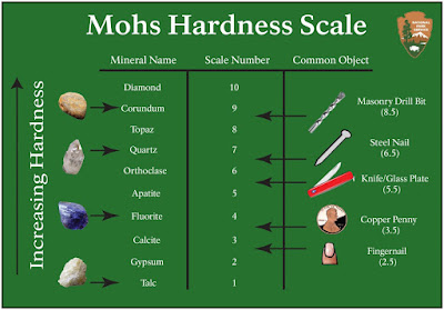 mohs-hardness-scale