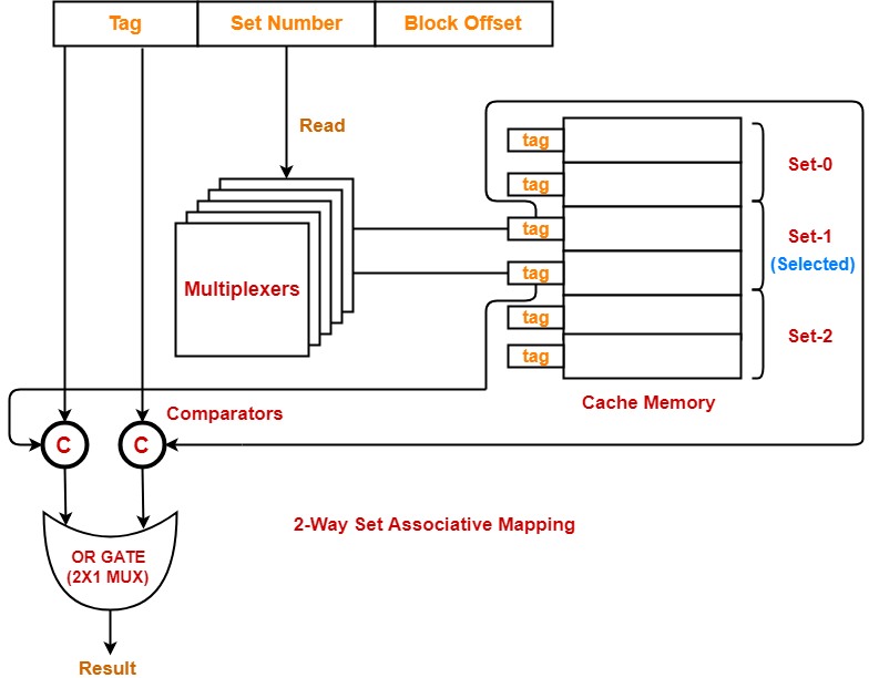 What is Cache Memory? Direct Memory Mapping on memory associations, memory animation, memory architecture, memory network, memory construction, memory testing,