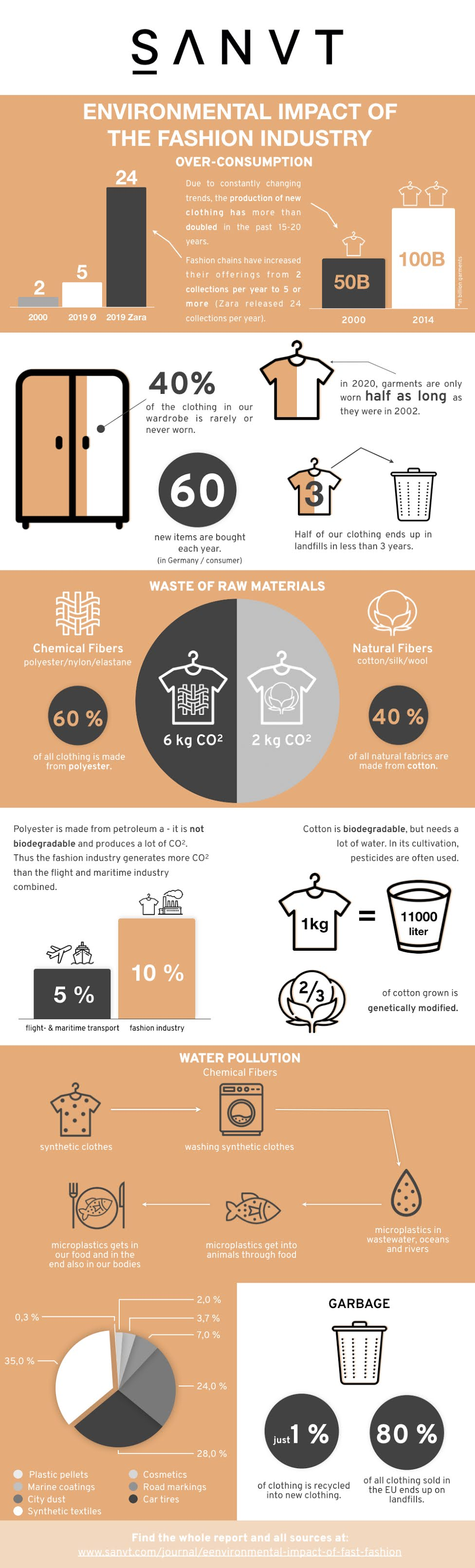 The environmental impact of the fast fashion industry #infographic #Environmental #Fashion Industry #infographics #Environmental impact