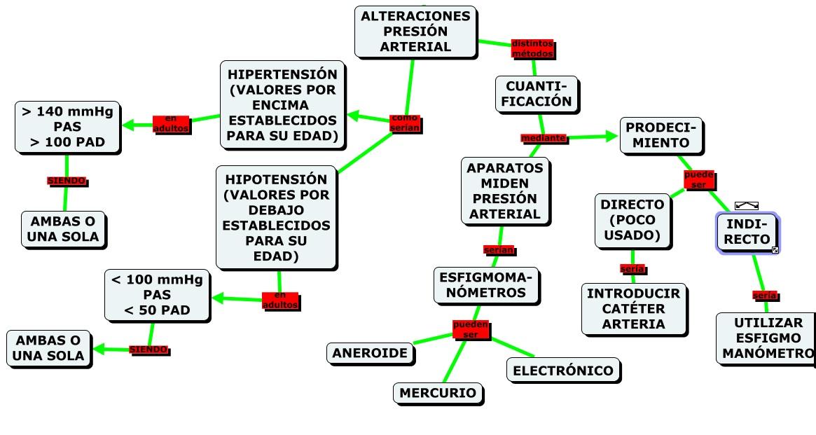 MAPAS CONCEPTUALES (MIND MAPS) y SCIENCE EXPERIMENTS..