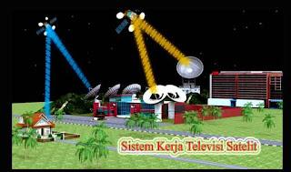 Penjelasan Singkat Sistem Kerja Televisi Satelit