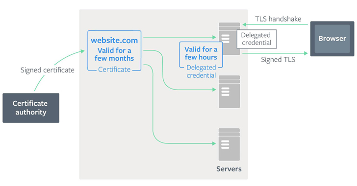 delegated credentials for tls explained