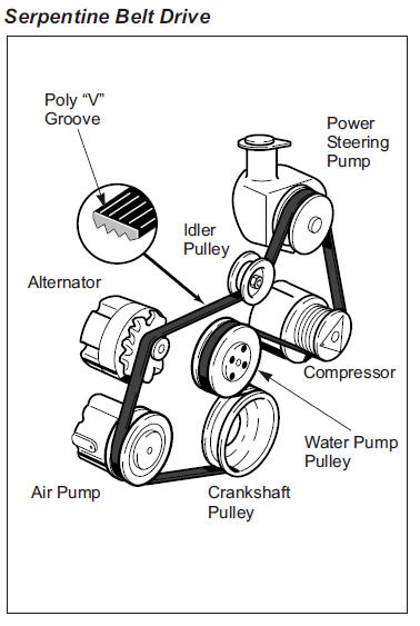 Auto Air conditioner and repair: Components Automotive Air