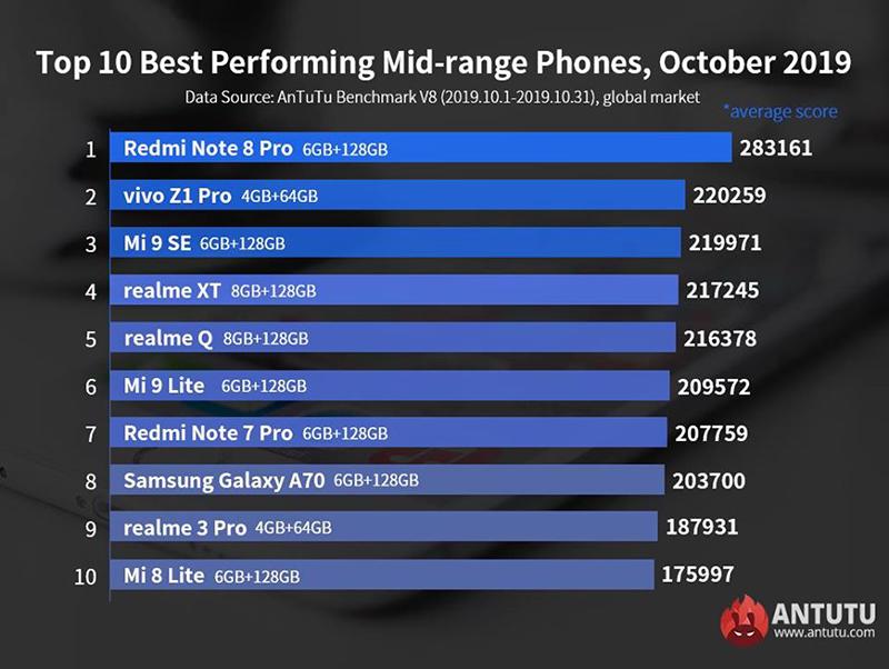 Top mid-range phones