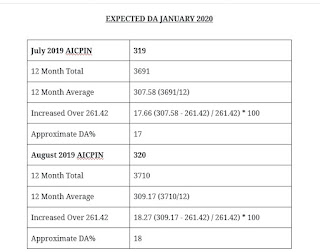 Expected DA Table January 2020 Calculation for Central Government Employees