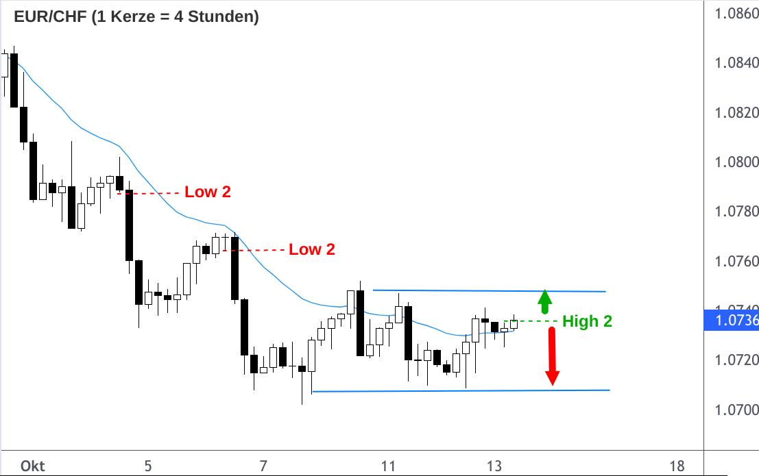 EUR/CHF Wechselkurs mit Kauf- und Verkaufsignalen