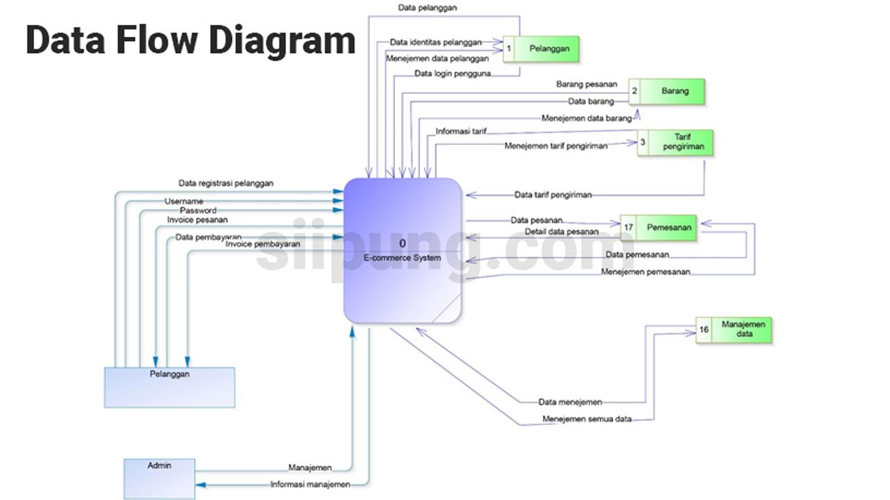 Dfd Adalah Cara Memetakan Aliran Informasi Ada Juga Contoh Dfd