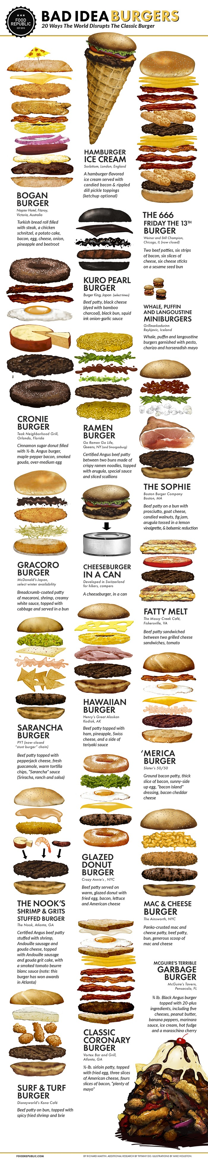 Bad Idea Burgers: 20 Ways The World Disrupts The Classic Burger #infographic