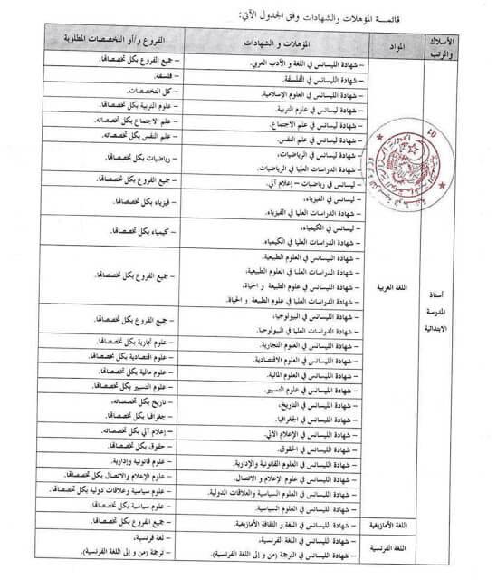 31 تخصصا مسموح لهم المشاركة في مسابقة استاذ التعليم الابتدائي 2021