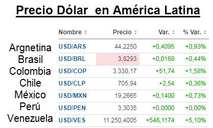 Precio Dólar América Latina
