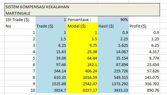 Parlay dalam trading pilihan binari