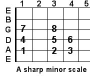 A sharp minor guitar scale
