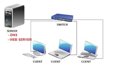 Administrasi Sistem Jaringan (ASJ) Kelas XII Semester 1