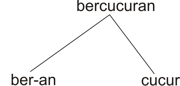Proses pembentukannya imbuhan ber-kan dan ber-an 2