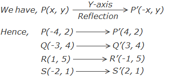 reflection of points p, Q, R and S about Y-axis by using formula