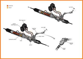 power steering adalah salah satu teknologi yang saat ini hampir diaplikasikan ke seluruh  5 Hal Penyebab Power Steering Cepat Rusak