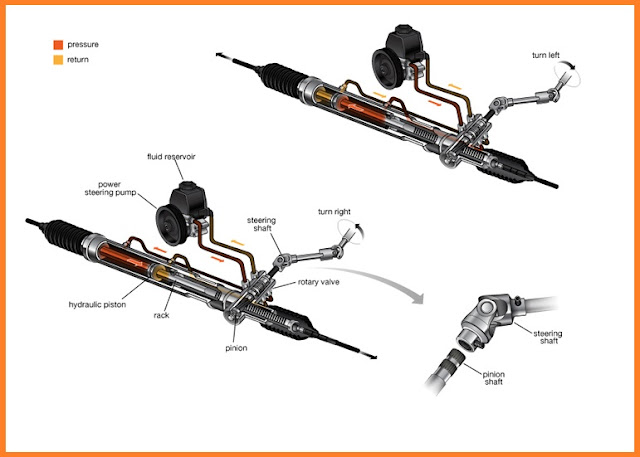 fungsi power steering