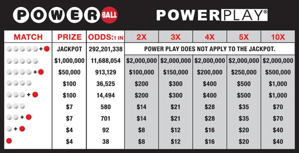 Come giochi a Powerball
