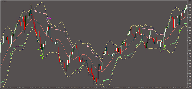 Bollinger Bands Trend Forex Strategy