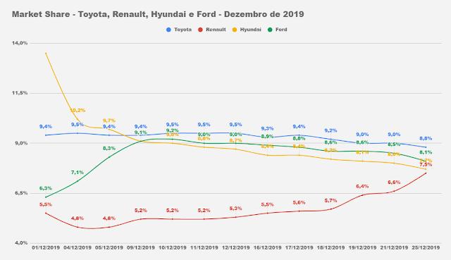 Market Share - montadoras do Brasil - Toyota, Ford, Renault e Hyundai