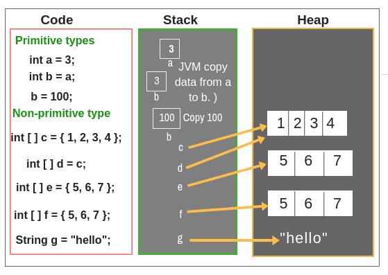 Memory allocation of primitive and non-primitive data type in java