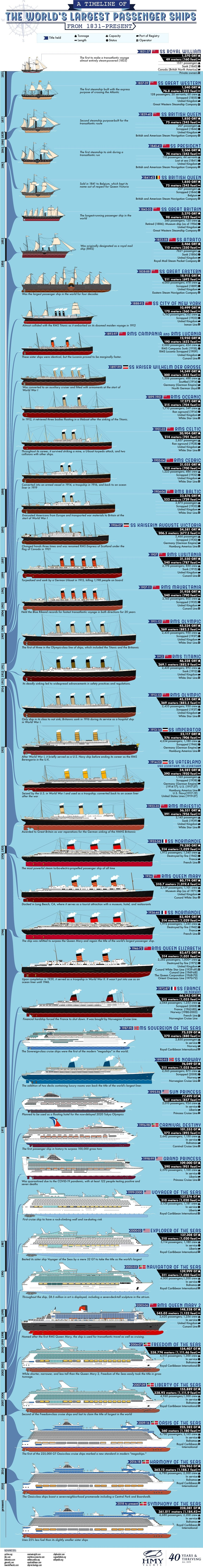 A Timeline of the Largest Passenger Ships in the World from 1831-Present #infographic