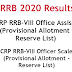 IBPS RRB RESULTS Common Recruitment Process 2020