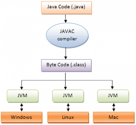 10 Essential JVM Options for a Java Production System | Java67