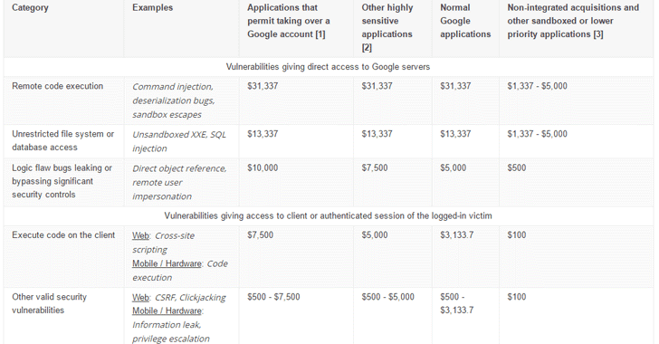 Google Increases Bug Bounty Payouts by 50% and Microsoft Doubles It!