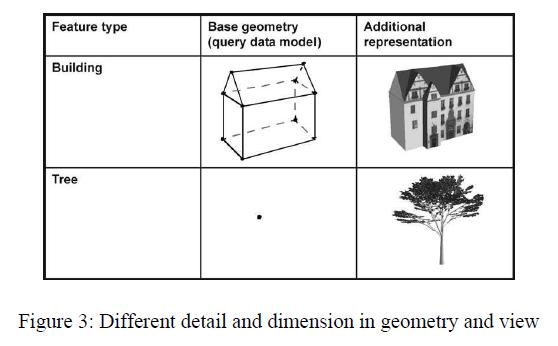 RECONSTRUCTION OF URBAN 3D MODELS FROM LIDAR DATA - Pencil Focus
