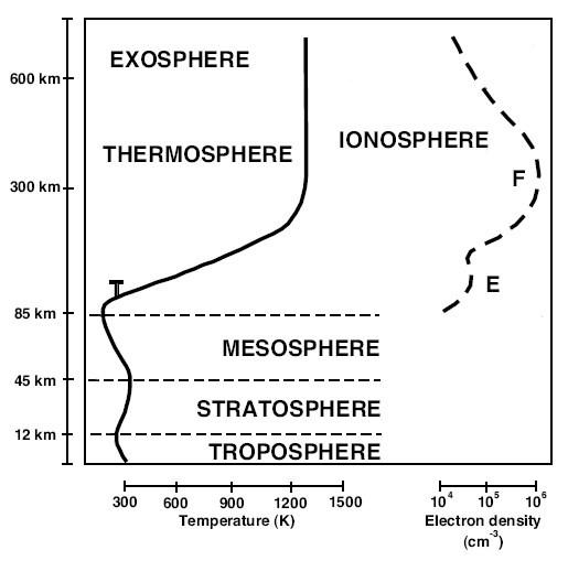 HAARP - O ALCANCE na IONOSFERA - 2