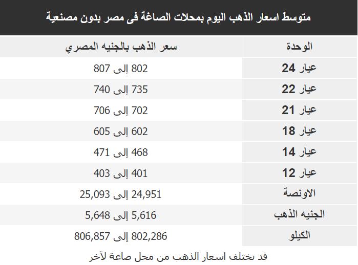 اسعار الذهب اليوم فى مصر Gold الاحد 29 مارس 2020