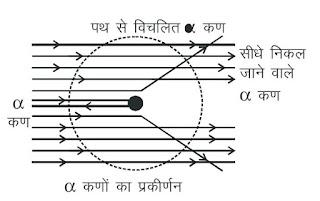 स्वर्ण धातु के नाभिक द्वारा α- कणों का प्रकीर्णन