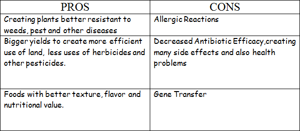 Pros and cons of gm foods