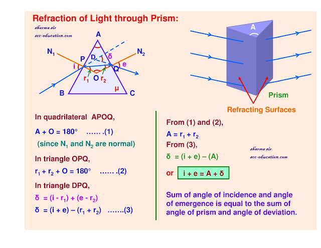 Ray optics,Refraction through a prism,class 12,physics notes,sharma sir ,scceducation,9718041826