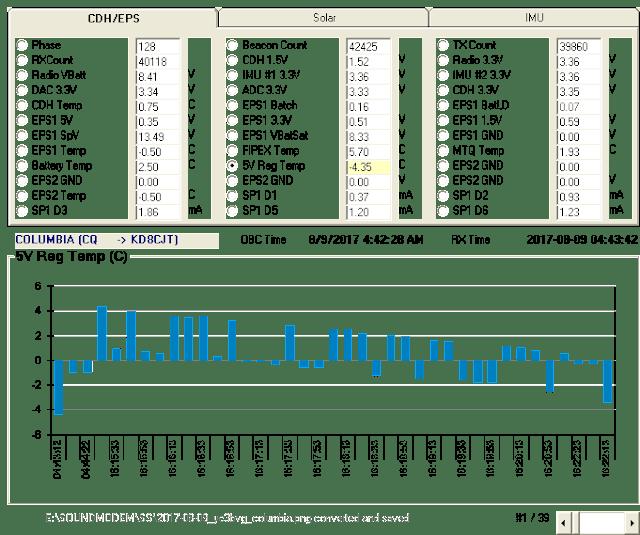 COLUMBIA  9k6 FSK Telemetry 16:16 UTC