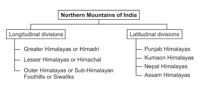 Northern Mountains of India