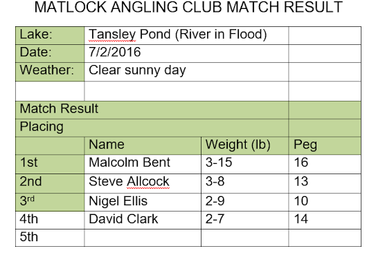 MATCH RESULT 7/2/2016 RIVER IN FLOOD (TANSLEY POND)