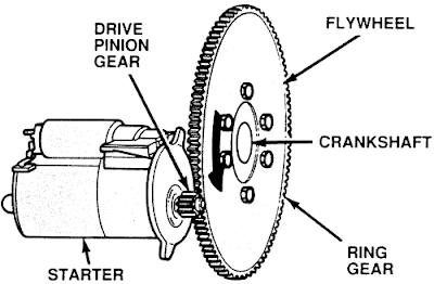 Honda Accord /Civic :Why Starter Making Grinding Noise
