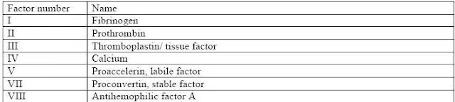 Blood clotting factors 1