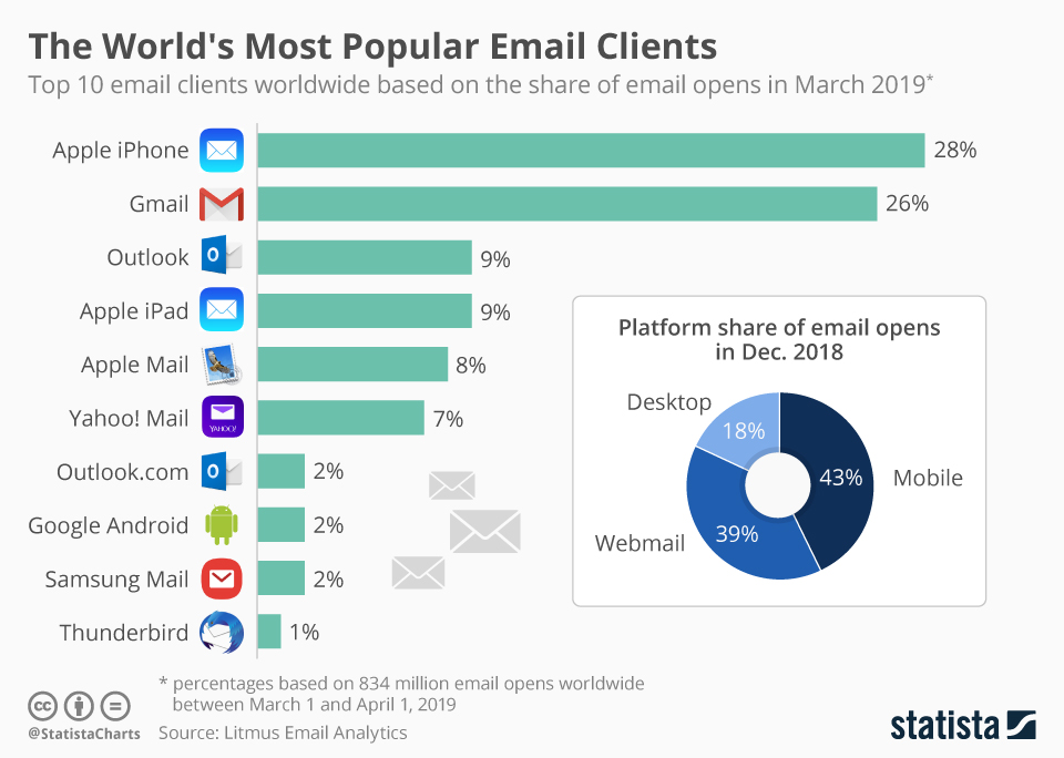 The most popular email clients in the world 2019