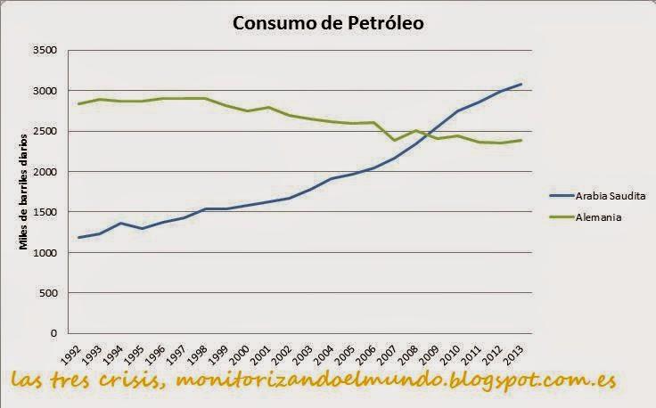 Consumo de petróleo de Alemania frente a Arabia Saudita
