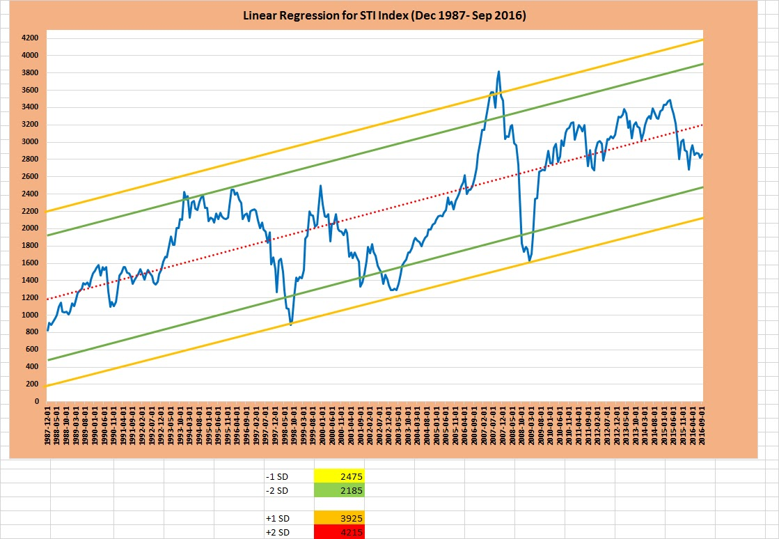 Regression Line for Major Stock Market Indexes