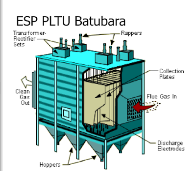 Electrostatic Presipitator (ESP)