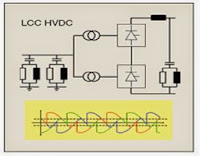 HVDC with Current-Source Converters (Electrical power Transmission of bulk power-www.beprojectidea.blogspot.com)