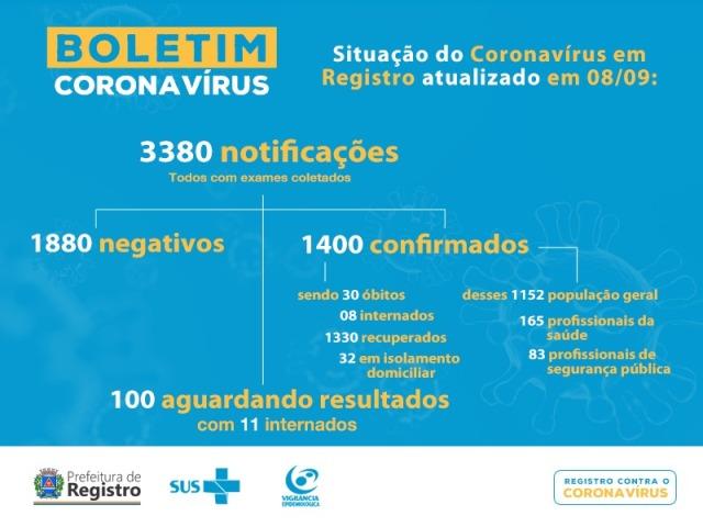 Registro-SP confirma 30 mortes por Coronavirus - Covid-19