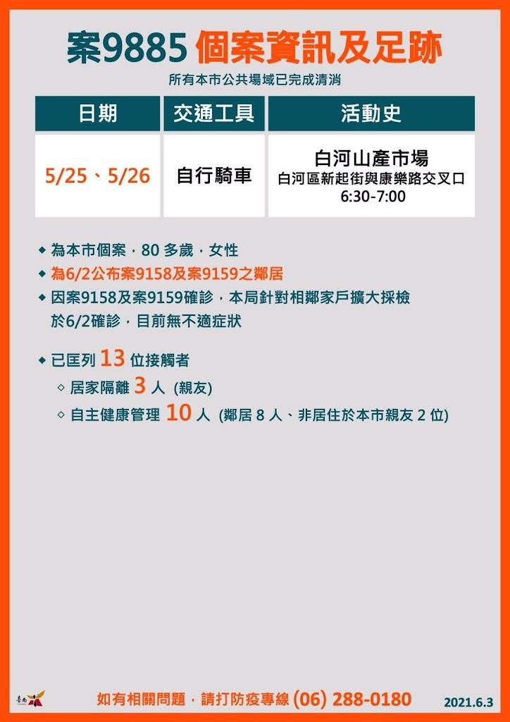 6/3台南新增2例確診者情資訊、足跡|新北個案1傳8|與白河家庭群聚有關